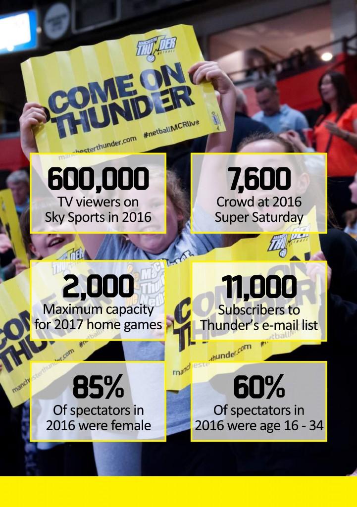 Manchester Thunder - Player  Coach Sponsorships2